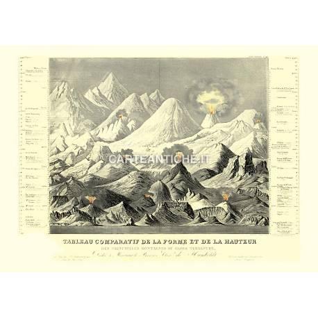 Monti: tabella comparativa di forme e altezze.